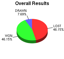 CXR Chess Win-Loss-Draw Pie Chart for Player Paul Champion
