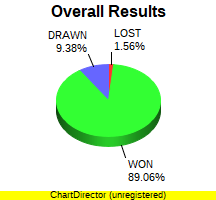 CXR Chess Win-Loss-Draw Pie Chart for Player Christopher Pace