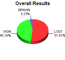 CXR Chess Win-Loss-Draw Pie Chart for Player Gene Mora