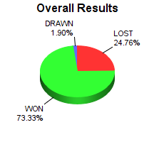CXR Chess Win-Loss-Draw Pie Chart for Player Gelvic Cubar