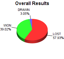 CXR Chess Win-Loss-Draw Pie Chart for Player Phoenix Yeh