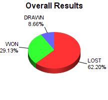 CXR Chess Win-Loss-Draw Pie Chart for Player Burke Argeropoulos