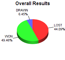 CXR Chess Win-Loss-Draw Pie Chart for Player Bobby Rose