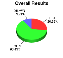 CXR Chess Win-Loss-Draw Pie Chart for Player Kevin Erick