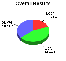 CXR Chess Win-Loss-Draw Pie Chart for Player Boris Gulko