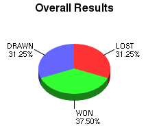 CXR Chess Win-Loss-Draw Pie Chart for Player Katarina Rohonyan