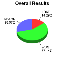 CXR Chess Win-Loss-Draw Pie Chart for Player Jaan Ehlvest