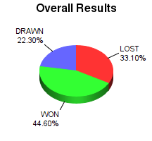 CXR Chess Win-Loss-Draw Pie Chart for Player Jay Bonin