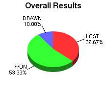 CXR Chess Win-Loss-Draw Pie Chart for Player Connor Lawhorn