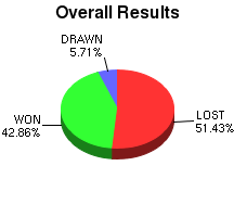 CXR Chess Win-Loss-Draw Pie Chart for Player Devin Osurman