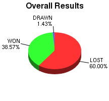CXR Chess Win-Loss-Draw Pie Chart for Player Irving Weber
