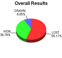 CXR Chess Win-Loss-Draw Pie Chart for Player Mark Kauanui