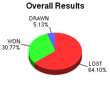 CXR Chess Win-Loss-Draw Pie Chart for Player Maluikeau Tang