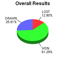 CXR Chess Win-Loss-Draw Pie Chart for Player Alek Wojtkiewicz