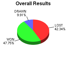 CXR Chess Win-Loss-Draw Pie Chart for Player T Tang
