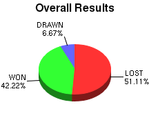 CXR Chess Win-Loss-Draw Pie Chart for Player A Pomerleau