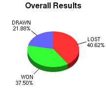 CXR Chess Win-Loss-Draw Pie Chart for Player Presley Newland