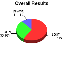 CXR Chess Win-Loss-Draw Pie Chart for Player Edena Pettit