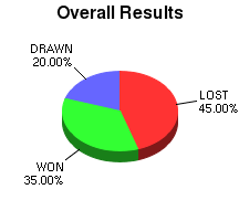 CXR Chess Win-Loss-Draw Pie Chart for Player Taryn Fish