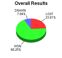 CXR Chess Win-Loss-Draw Pie Chart for Player Michael Zaghi