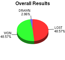CXR Chess Win-Loss-Draw Pie Chart for Player Josiah Ewing