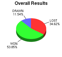 CXR Chess Win-Loss-Draw Pie Chart for Player Peter Wilson