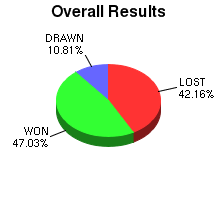 CXR Chess Win-Loss-Draw Pie Chart for Player B Zhu