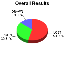 CXR Chess Win-Loss-Draw Pie Chart for Player T Giorshev