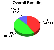 CXR Chess Win-Loss-Draw Pie Chart for Player L Salathiel