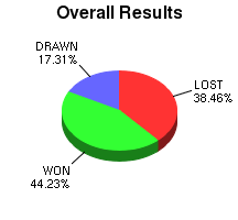 CXR Chess Win-Loss-Draw Pie Chart for Player Forest Craddick