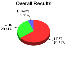CXR Chess Win-Loss-Draw Pie Chart for Player Wil Tottori