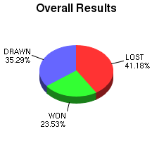 CXR Chess Win-Loss-Draw Pie Chart for Player Fiona Johnston