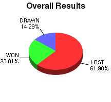 CXR Chess Win-Loss-Draw Pie Chart for Player Colin Williamson