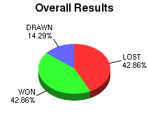CXR Chess Win-Loss-Draw Pie Chart for Player Carson Visser