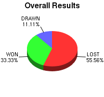 CXR Chess Win-Loss-Draw Pie Chart for Player Skyler Yamamoto