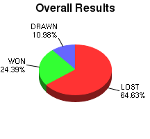 CXR Chess Win-Loss-Draw Pie Chart for Player Lily Perry