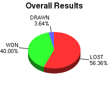 CXR Chess Win-Loss-Draw Pie Chart for Player Nicholas Tom