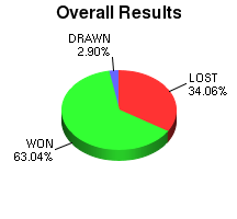 CXR Chess Win-Loss-Draw Pie Chart for Player Evan Zheng