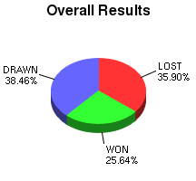 CXR Chess Win-Loss-Draw Pie Chart for Player Cameron Anderson