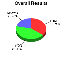 CXR Chess Win-Loss-Draw Pie Chart for Player Stephen Crocker