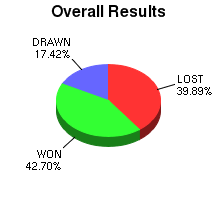 CXR Chess Win-Loss-Draw Pie Chart for Player Ashley W