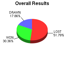 CXR Chess Win-Loss-Draw Pie Chart for Player Casey Cummings