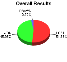 CXR Chess Win-Loss-Draw Pie Chart for Player Logan Grout