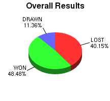CXR Chess Win-Loss-Draw Pie Chart for Player J Hanna