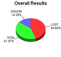 CXR Chess Win-Loss-Draw Pie Chart for Player Brighton Simmons