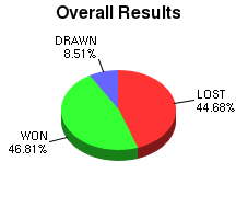 CXR Chess Win-Loss-Draw Pie Chart for Player T Yang