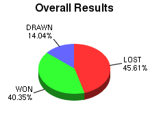 CXR Chess Win-Loss-Draw Pie Chart for Player C Karas