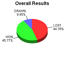 CXR Chess Win-Loss-Draw Pie Chart for Player R Wang