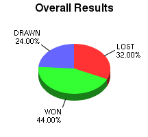 CXR Chess Win-Loss-Draw Pie Chart for Player Jiri Kabelac