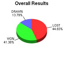 CXR Chess Win-Loss-Draw Pie Chart for Player J Dankevy